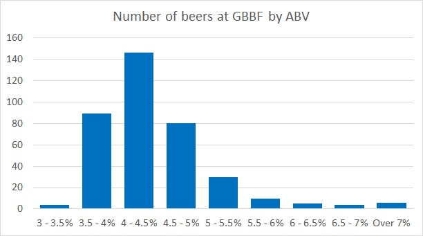 Where are the lower-alcohol beers at GBBF?