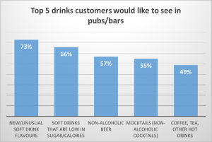 Almost three quarters of customers want to be offered new and unusual soft drink flavours, and two thirds want to see more low-sugar options